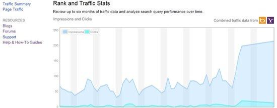 Gráfico Webmaster Tool do Bing