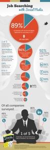 Infografico-Procurar-Empregos-com-Mídias-Sociais