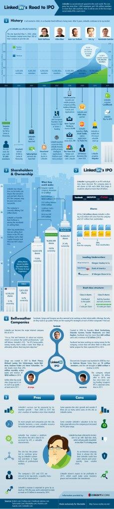 história-linkedin-infográfico