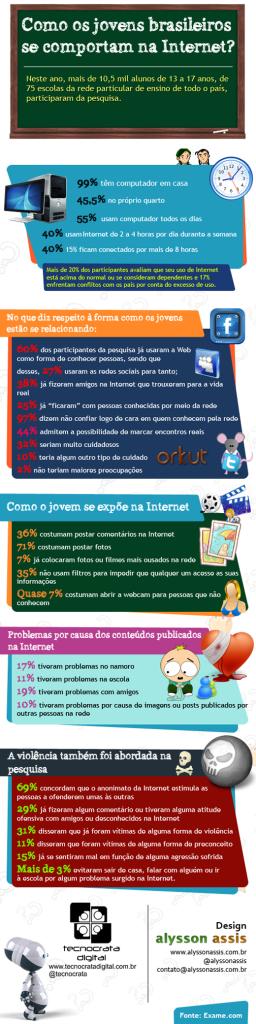 Infografico Como os jovens brasileiros se comportam na internet