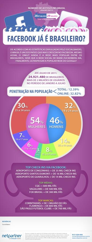 infografico-facebook-brasil