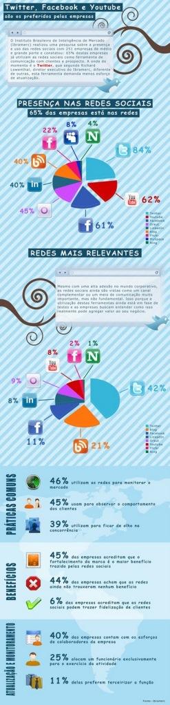Infografico_redes_sociais_empresa