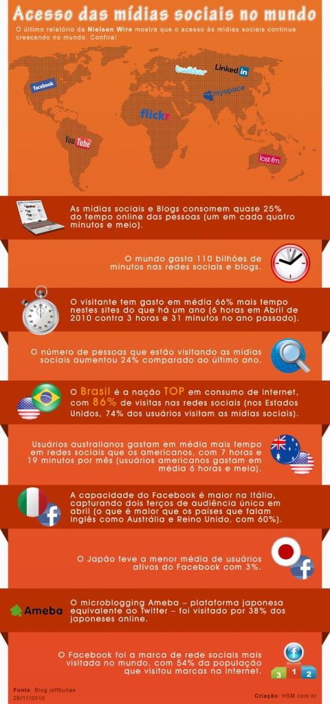 Infográfico Redes Sociais Mundo