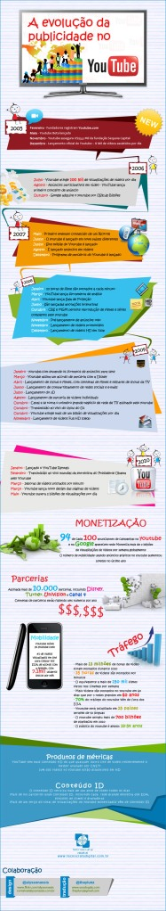 infográfico-youtube