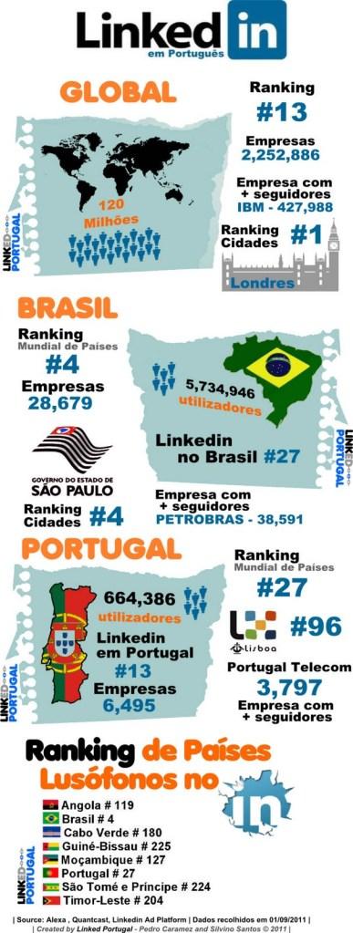 linkedin_brasil