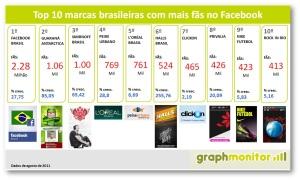 top-10-marcas-brasileiras-fas-facebook-brasil