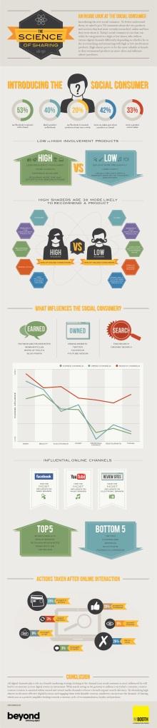 diferenças entre os diversos consumidores online e suas decisões de compra