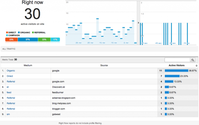 google-analytics-em-tempo-real