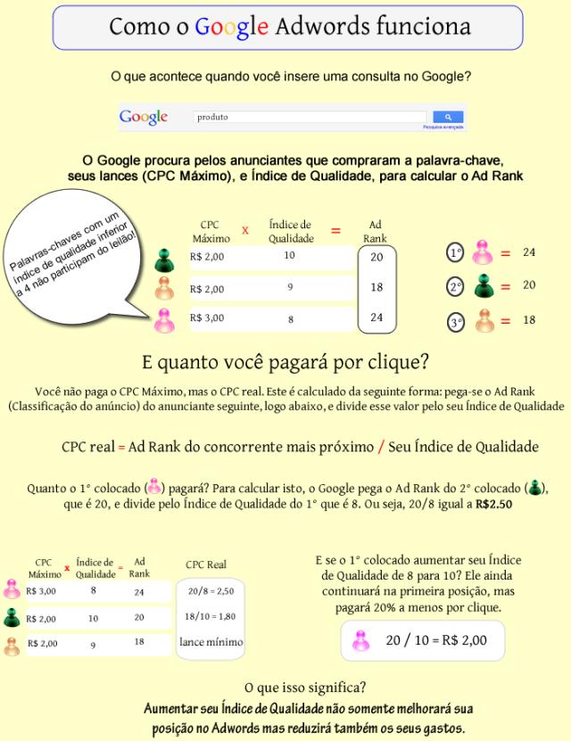 Infografico-Como-Funciona-o-Google-AdWords-Precificação-e-Ranqueamento-dos-Anuncios-de-Links-Patrocinados