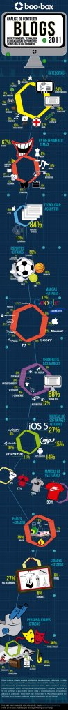 Infográfico: O Conteúdo dos Blogs no Brasil