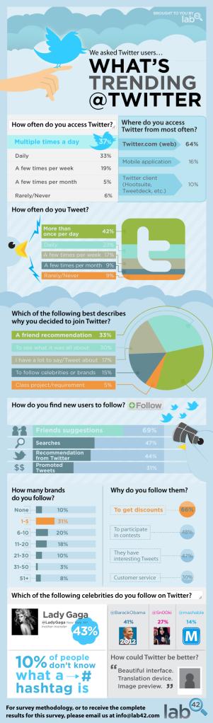 Infográfico Porque você está usando o Twitter