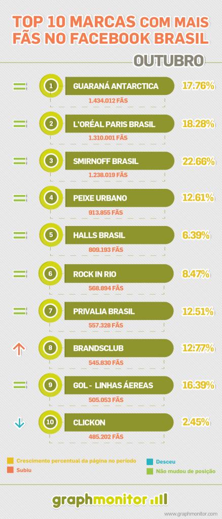 ranking-marcas-com-mais-fas-facebook-brasil