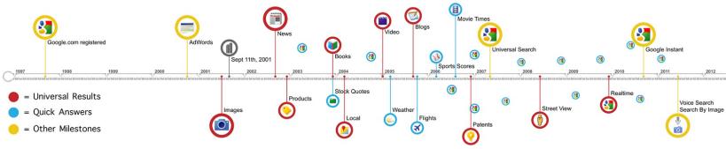 Timeline Google