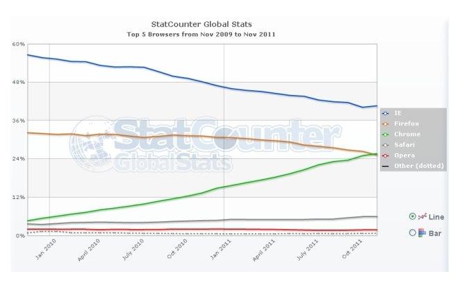 estudo statCounter Google Chrome