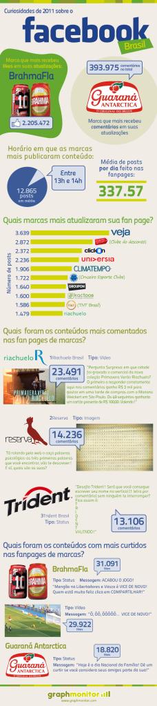 facebook-brasil-2011
