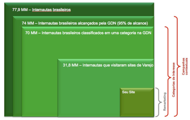 Total de Internautas no Brasil