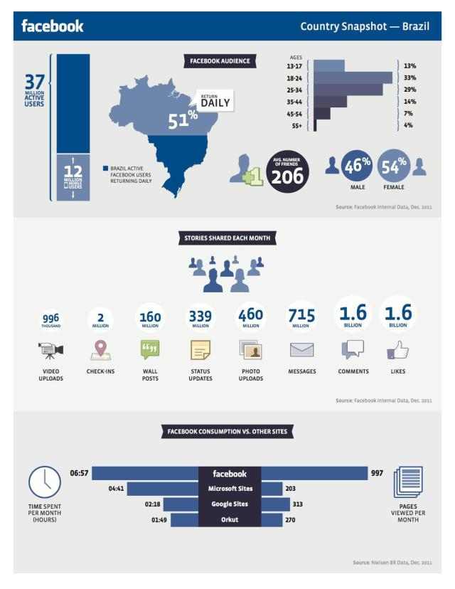 Infográfico Facebook Brasil