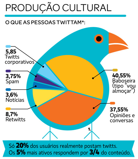 twitter-producao-cultural