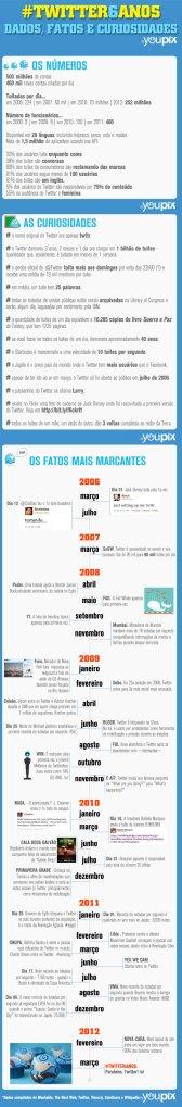 twitter_6anos_fatos_numeros_dados