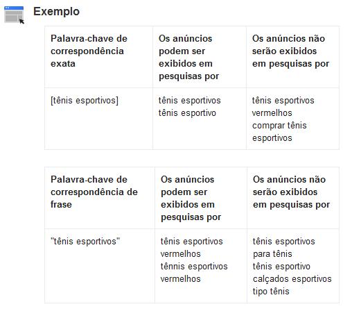 Exemplo de correspondencia exata e frase google Adword