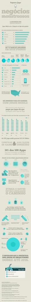 Infográfico mercado de jogos mobile2