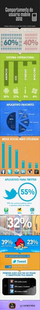 Infografico - Pesquisa Mobile