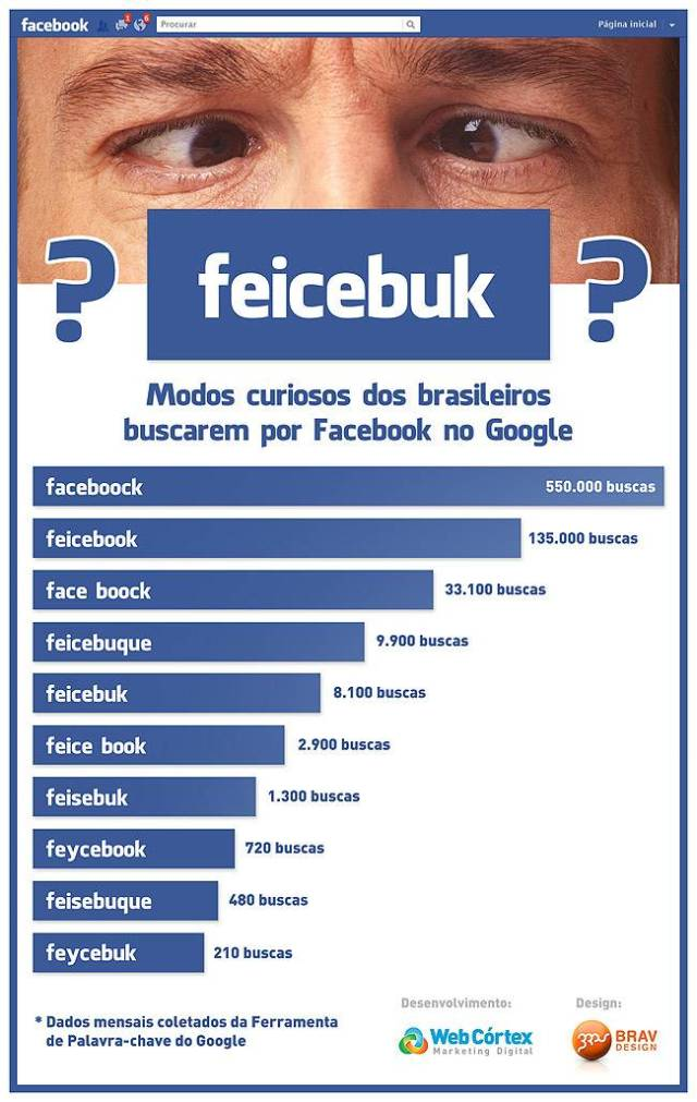 Como Brasileiros buscam Facebook