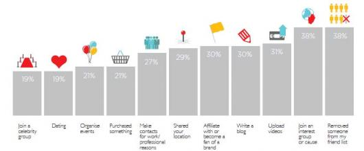 Pesquisa internautas mais fazem na Internet2