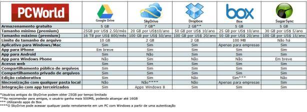 tabela Google Drive, Dropbox, SkyDrive e outros