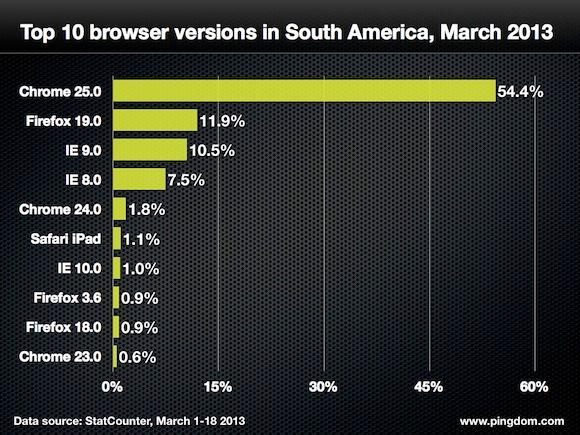 estudo lançado pelo Pindgom Browsers no Mundo