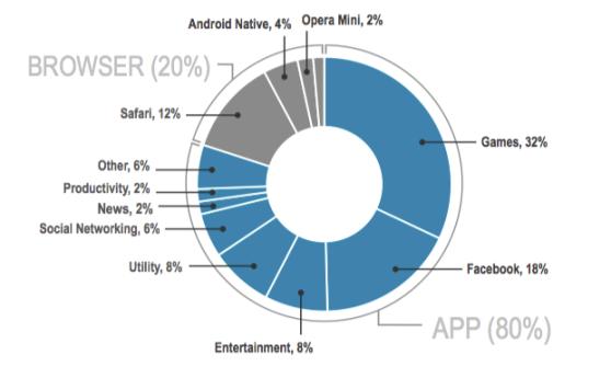 A Guerra Mobile acabou e as Apps ganharam 80% do tempo gasto em Mobile são nas Apps
