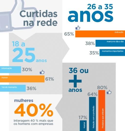 infografico-facebook-ecommerce