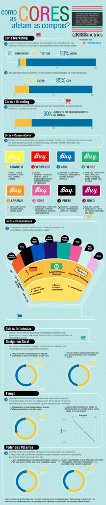 Como as cores do site afetam nas compras?