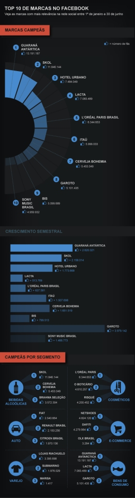 Top 10 das Marcas com mais Likes no Facebook